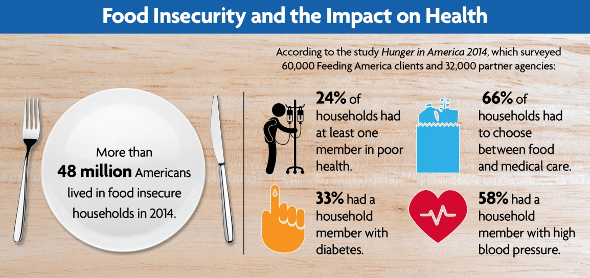 Food Insecurity Mental Health